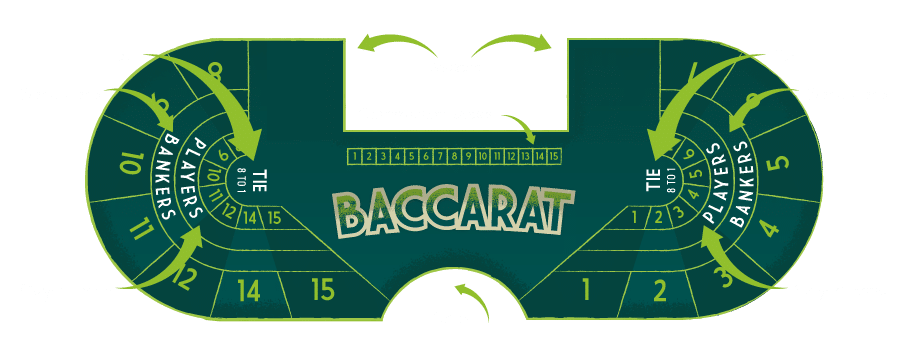 baccarat-table-positions-Baccarat Banque