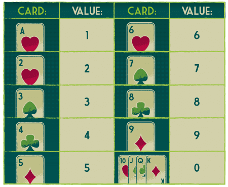 Online Baccarat Card Values