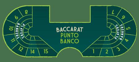 punto banko table
