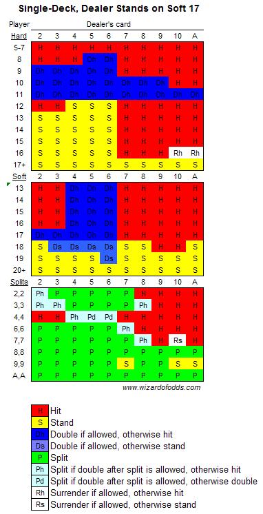 single deck strategy