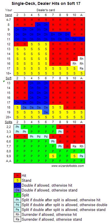 single deck basic strategy