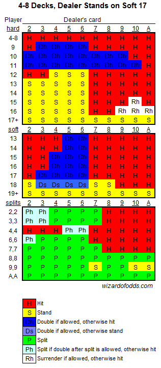4-8 deck basic strategy