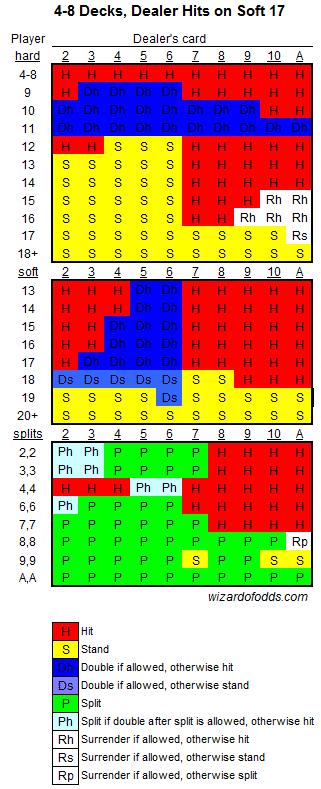 multi deck basic blackjack strategy